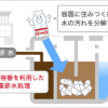 水資源の保全 | CSR活動 | ヤクルト本社